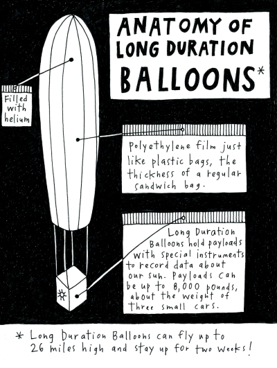 Long Duration Balloons